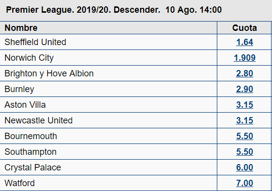 Previa de Apuestas Premier League descenso