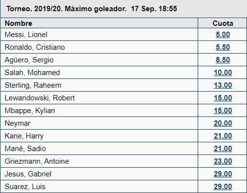 Pronósticos Máximo goleadores de Champions